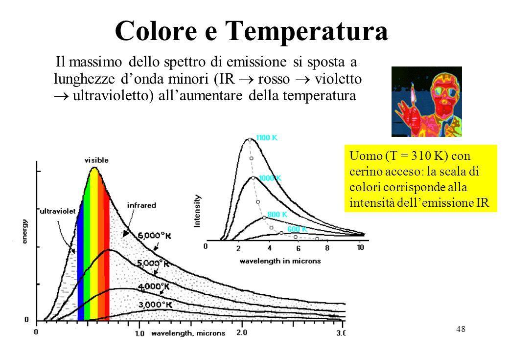 Colore e Temperatura