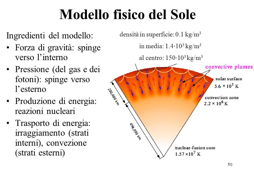Modello fisico del Sole