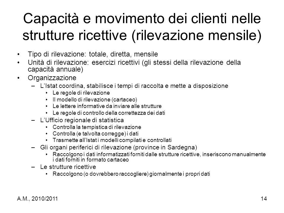 Capacità e movimento dei clienti nelle strutture ricettive (rilevazione mensile)