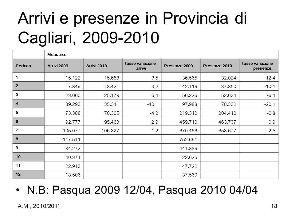 Arrivi e presenze in Provincia di Cagliari, 2009-2010