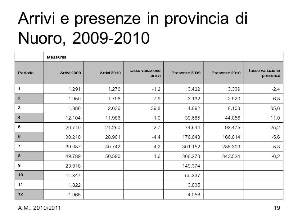 Arrivi e presenze in provincia di Nuoro, 2009-2010