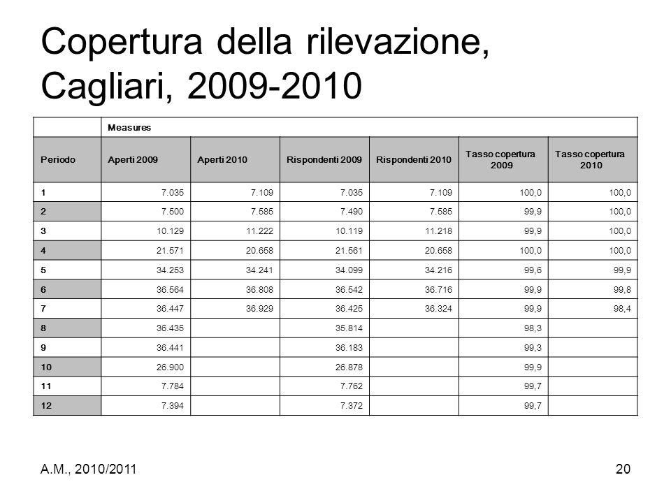 Copertura della rilevazione, Cagliari, 2009-2010
