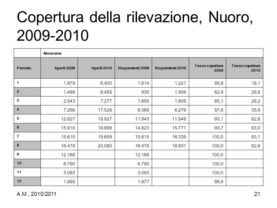 Copertura della rilevazione, Nuoro, 2009-2010