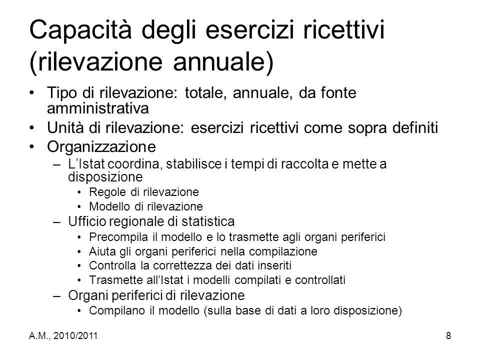 Capacità degli esercizi ricettivi (rilevazione annuale)
