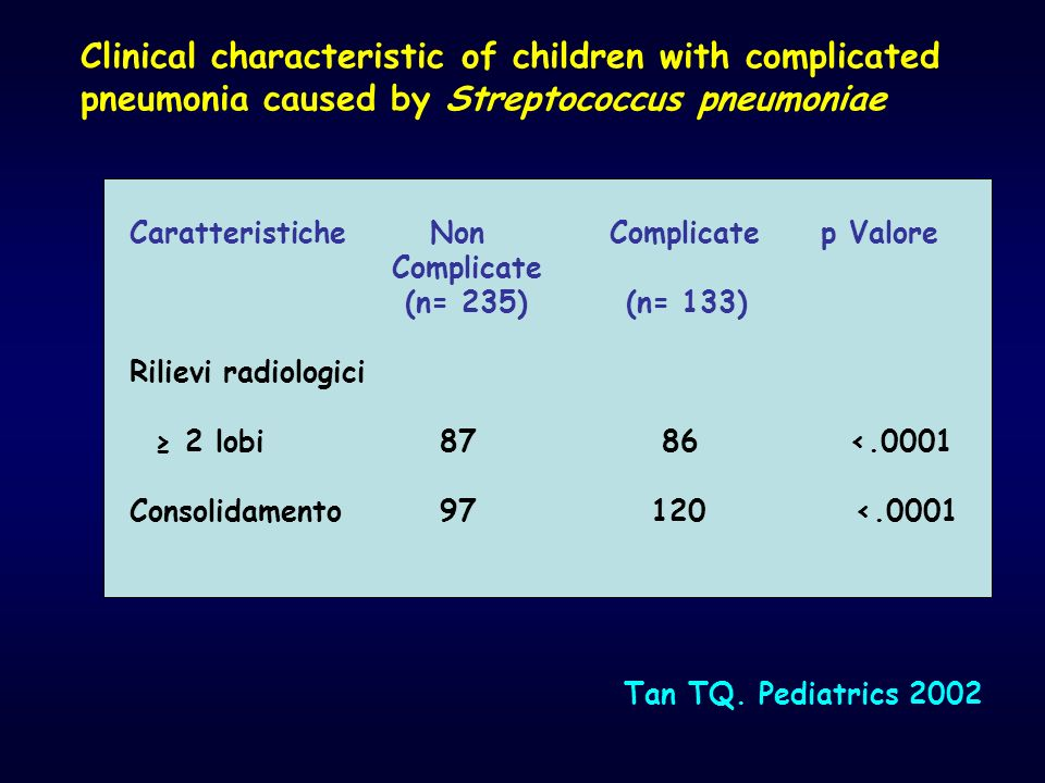 Clinical characteristic of children with complicated pneumonia caused by Streptococcus pneumoniae