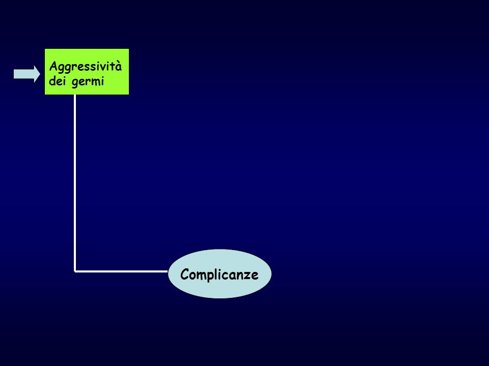 Aggressività dei germi