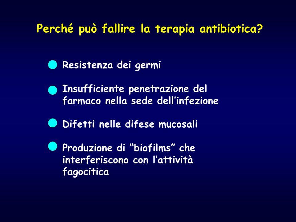 Perché può fallire la terapia antibiotica