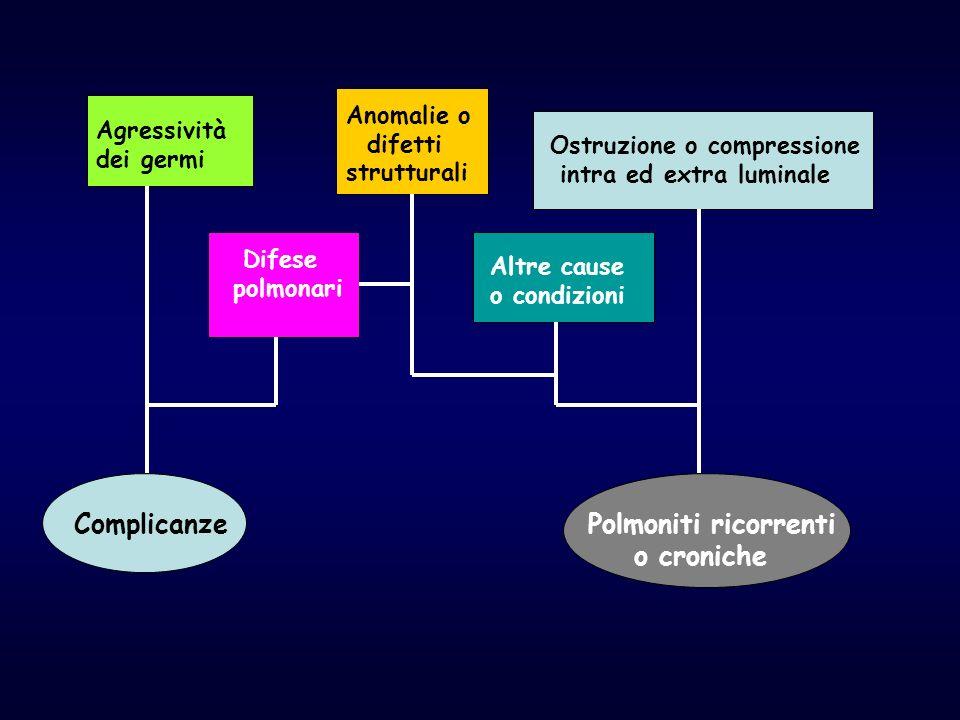 Complicanze Polmoniti ricorrenti o croniche Anomalie o difetti