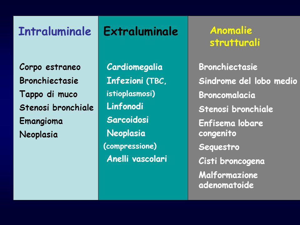 Intraluminale Extraluminale Anomalie strutturali Corpo estraneo