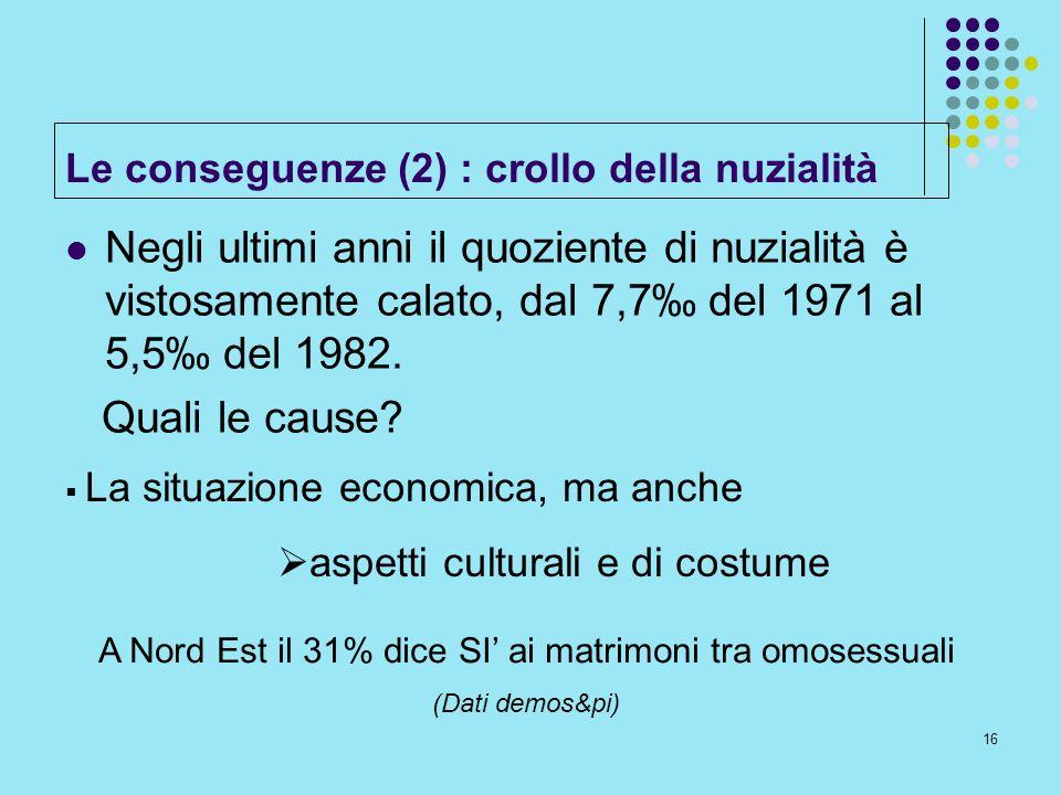 Le conseguenze (2) : crollo della nuzialità