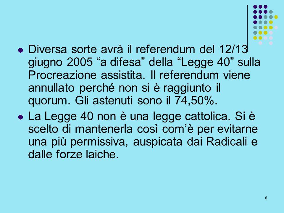 Diversa sorte avrà il referendum del 12/13 giugno 2005 a difesa della Legge 40 sulla Procreazione assistita. Il referendum viene annullato perché non si è raggiunto il quorum. Gli astenuti sono il 74,50%.