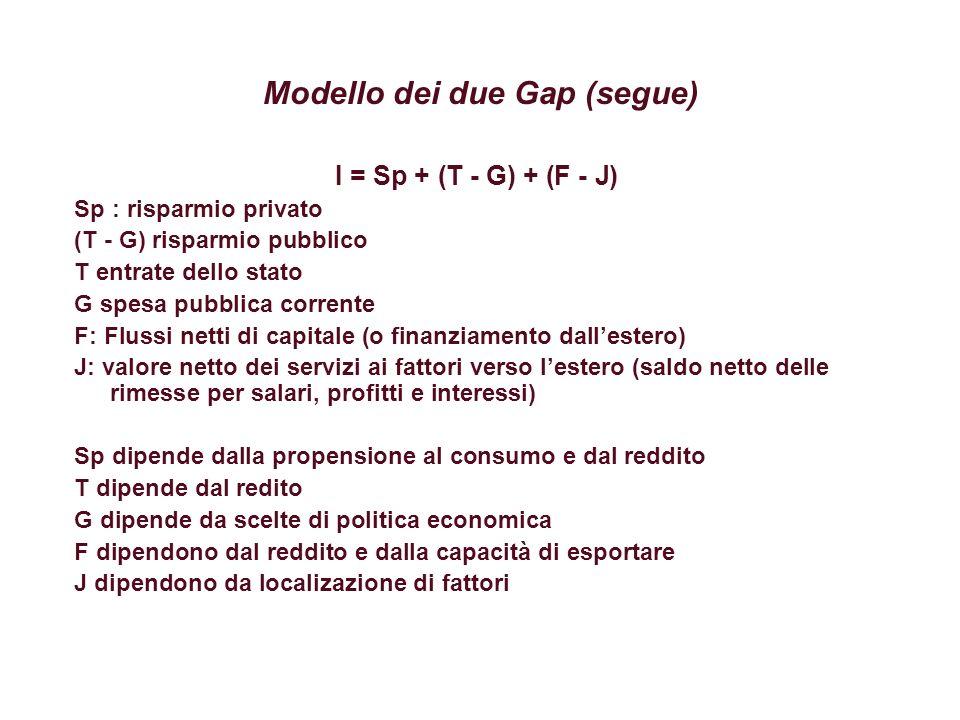 Modello dei due Gap (segue)