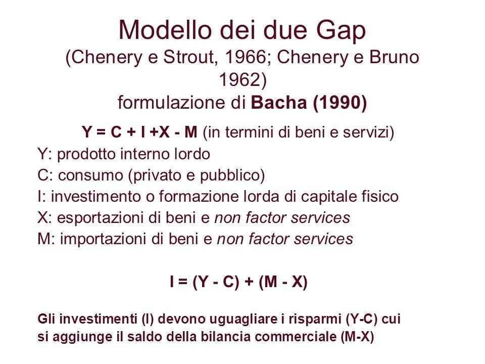 Y = C + I +X - M (in termini di beni e servizi)
