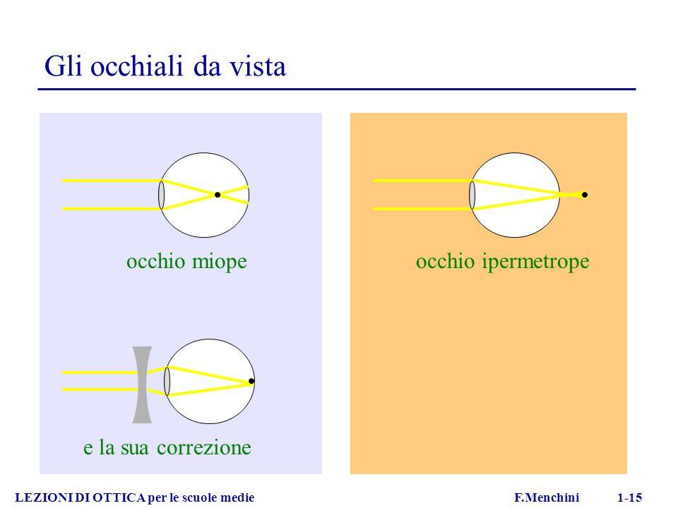 Gli occhiali da vista occhio miope occhio ipermetrope