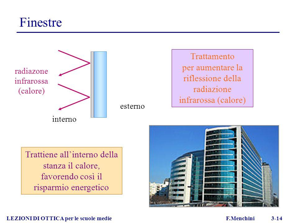 FinestreTrattamento. per aumentare la riflessione della radiazione infrarossa (calore) radiazone infrarossa (calore)