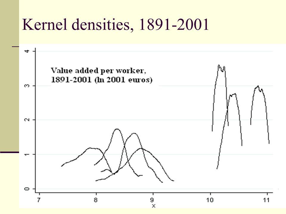 Kernel densities, 1891-2001