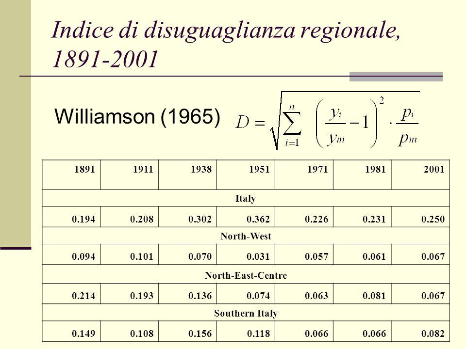 Indice di disuguaglianza regionale, 1891-2001
