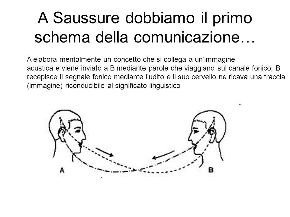 A Saussure dobbiamo il primo schema della comunicazione…