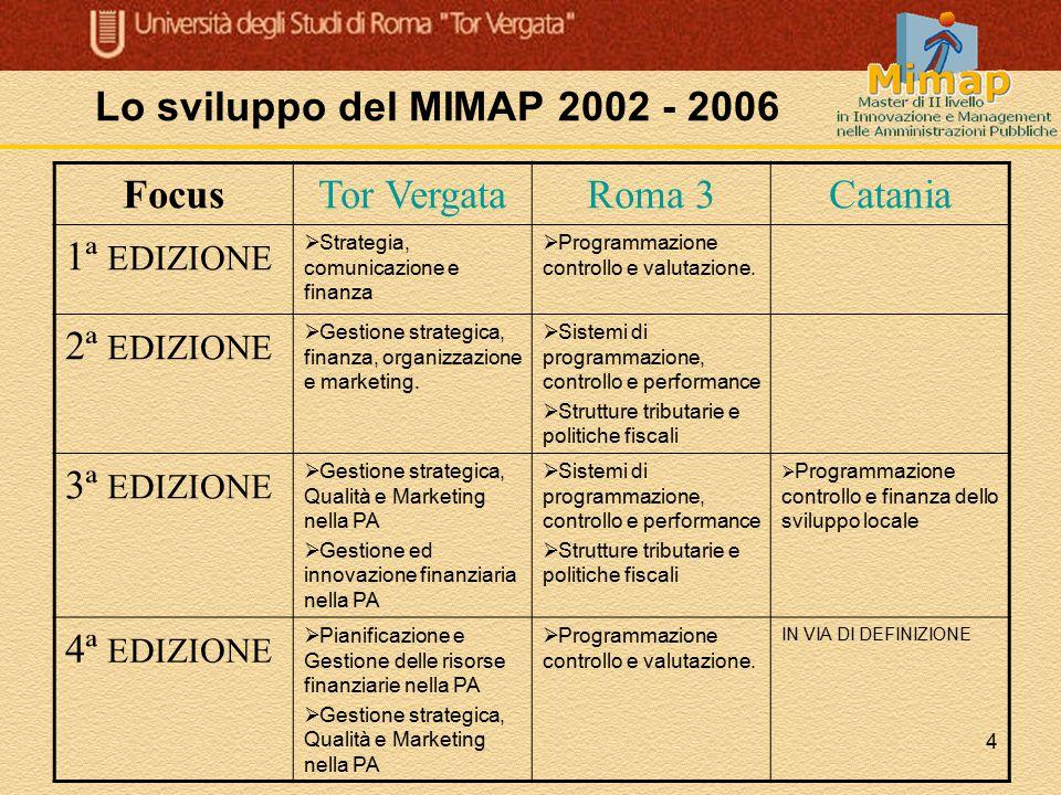 Lo sviluppo del MIMAP 2002 - 2006 Focus Tor Vergata Roma 3 Catania