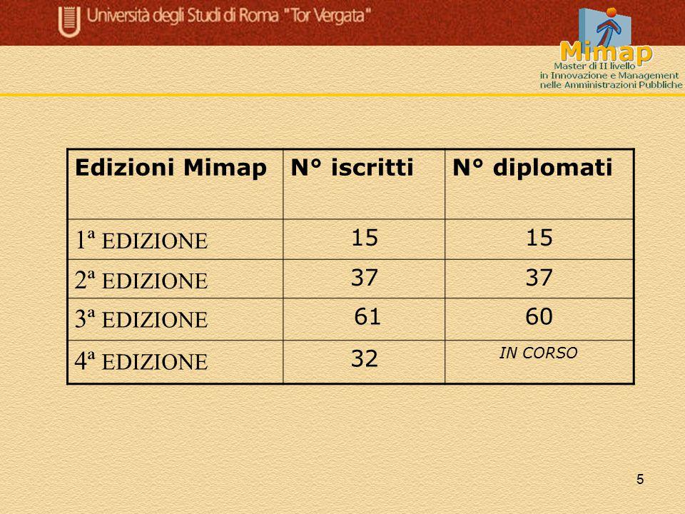 1ª EDIZIONE 2ª EDIZIONE 3ª EDIZIONE 4ª EDIZIONE Edizioni Mimap