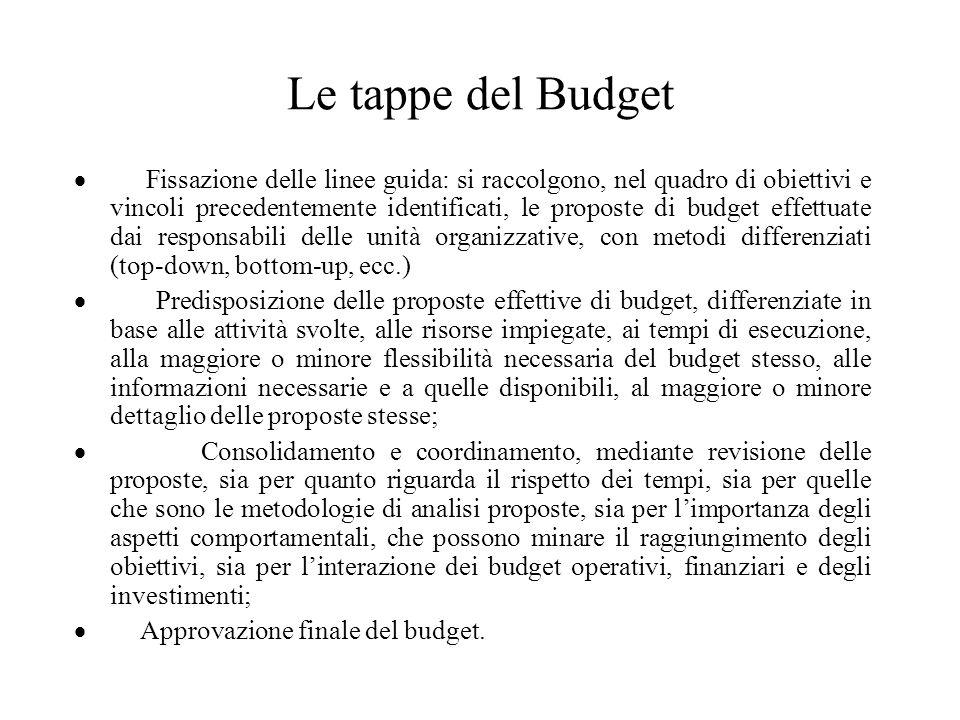 Le tappe del Budget