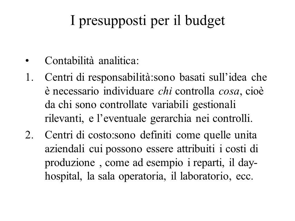 I presupposti per il budget