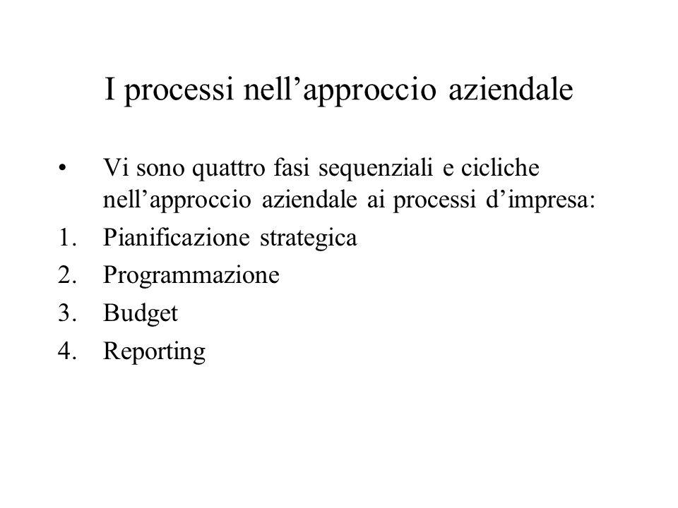 I processi nell'approccio aziendale