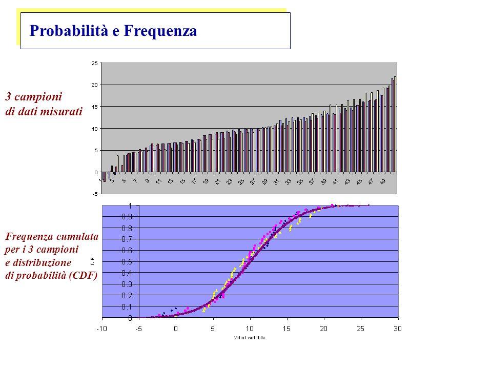 Probabilità e Frequenza