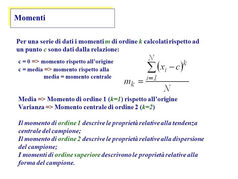 Momenti Per una serie di dati i momenti m di ordine k calcolati rispetto ad un punto c sono dati dalla relazione: