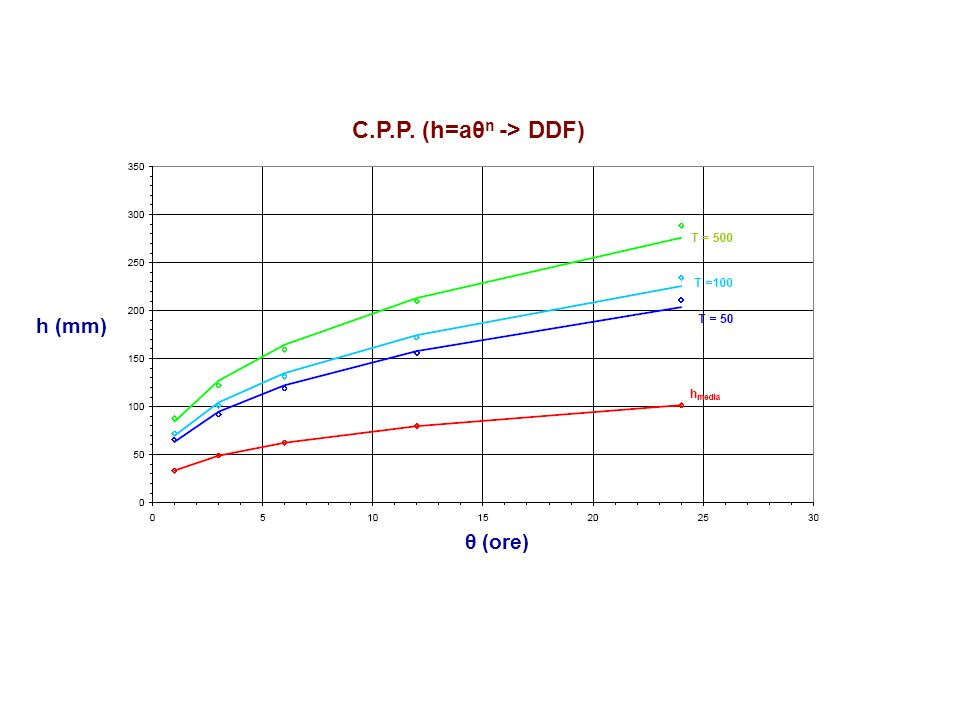 θ (ore) h (mm) C.P.P. (h=aθn -> DDF)