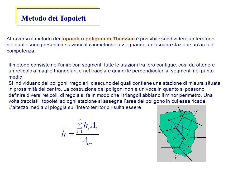 Metodo dei Topoieti