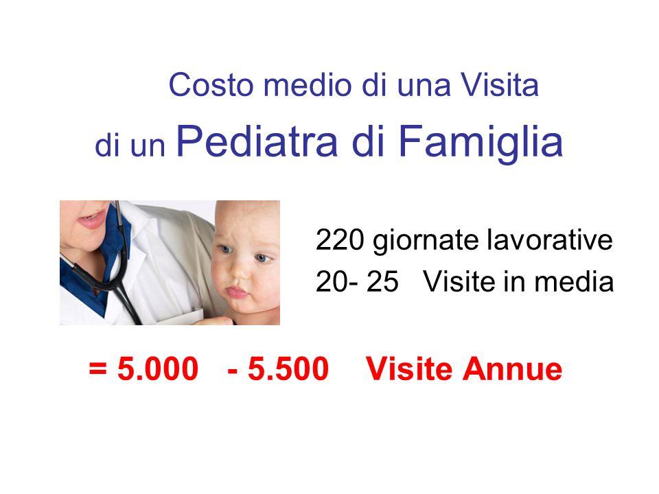 Costo medio di una Visita di un Pediatra di Famiglia