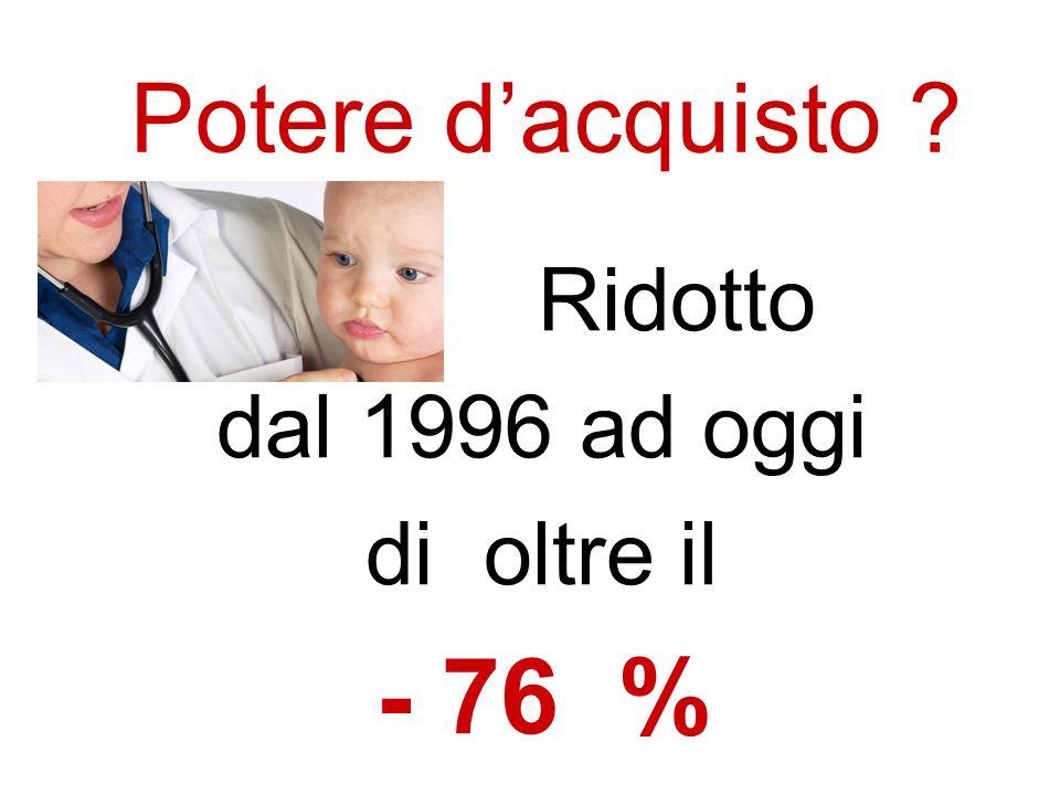 Ridotto dal 1996 ad oggi di oltre il - 76 %