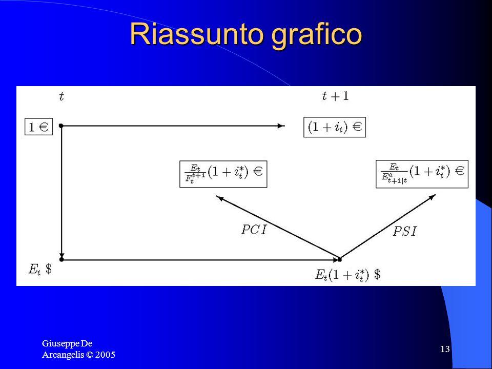 Riassunto grafico Giuseppe De Arcangelis © 2005