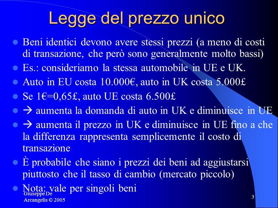 Legge del prezzo unico Beni identici devono avere stessi prezzi (a meno di costi di transazione, che però sono generalmente molto bassi)