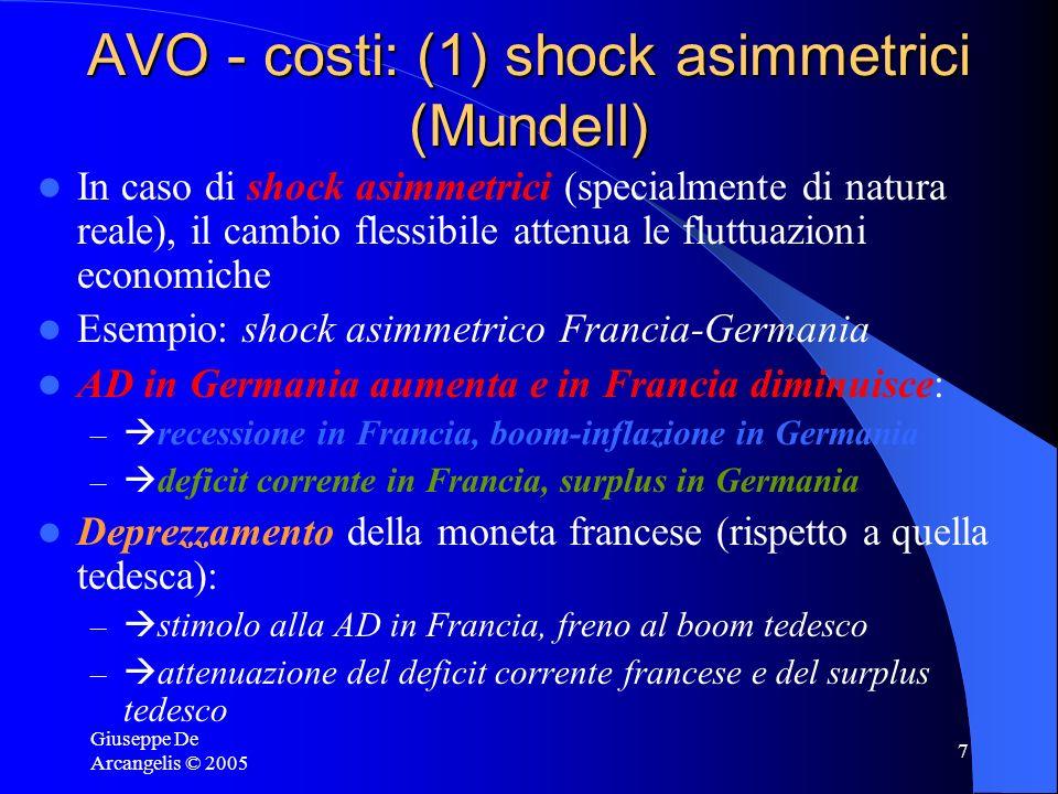 AVO - costi: (1) shock asimmetrici (Mundell)