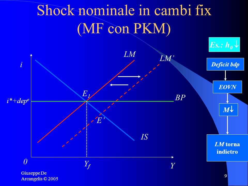 Shock nominale in cambi fix