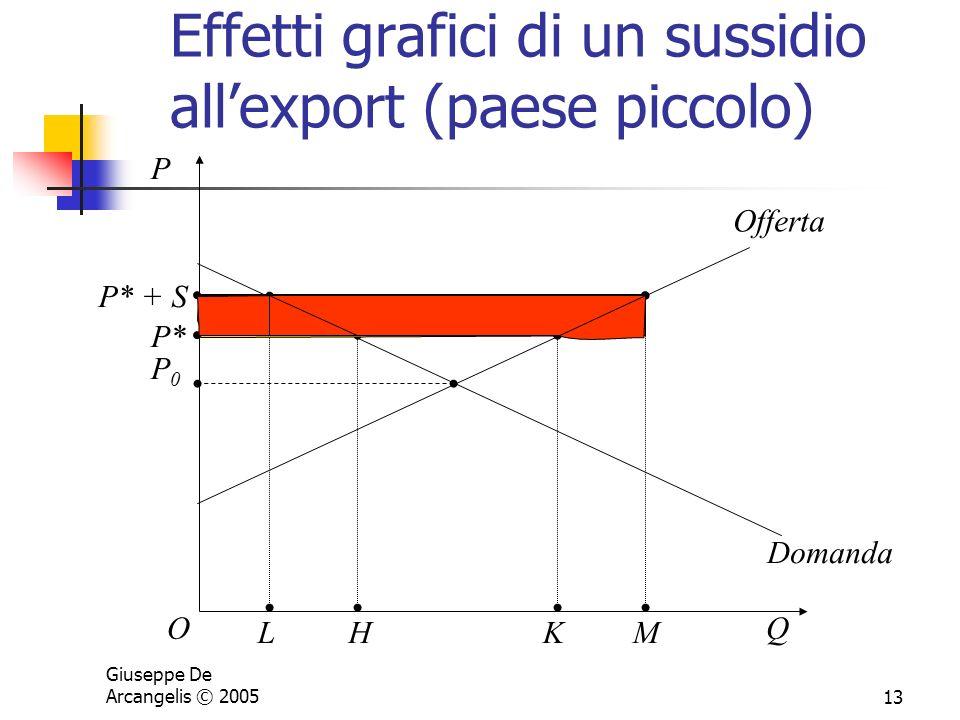 Effetti grafici di un sussidio all'export (paese piccolo)