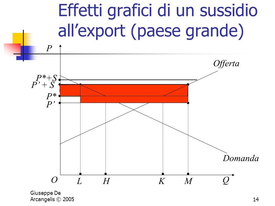 Effetti grafici di un sussidio all'export (paese grande)