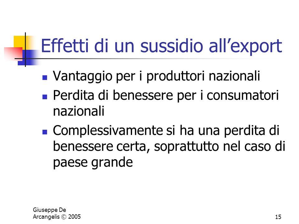 Effetti di un sussidio all'export