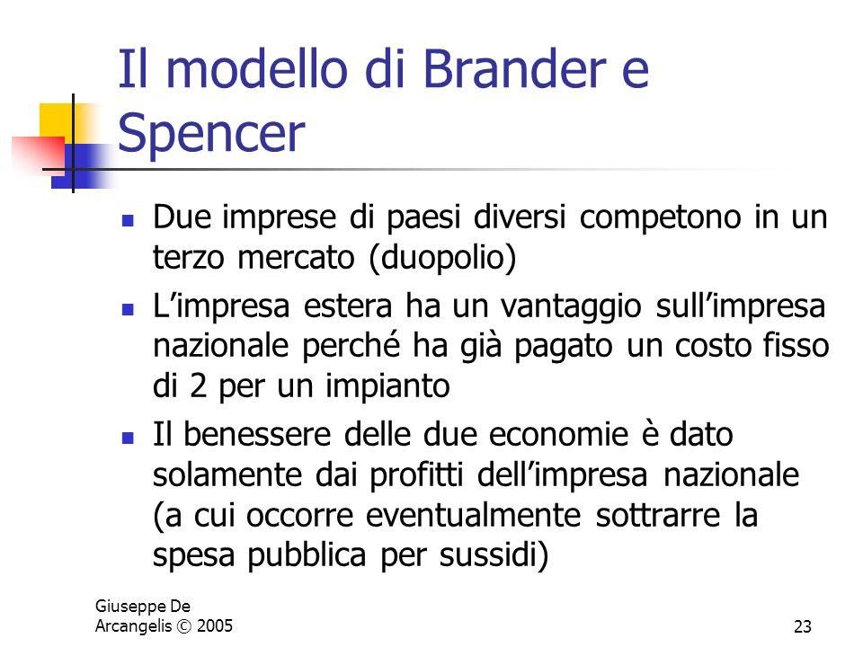 Il modello di Brander e Spencer