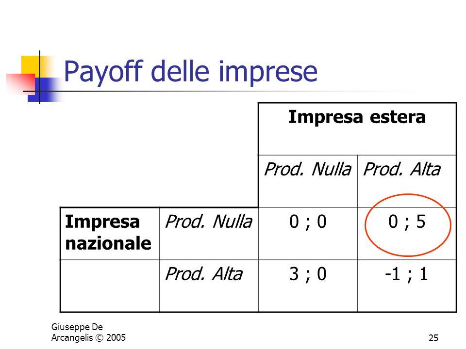 Payoff delle imprese Impresa estera Prod. Nulla Prod. Alta