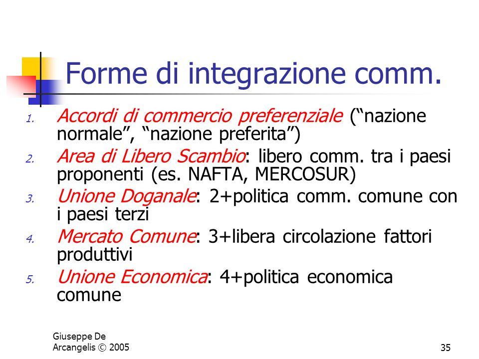 Forme di integrazione comm.