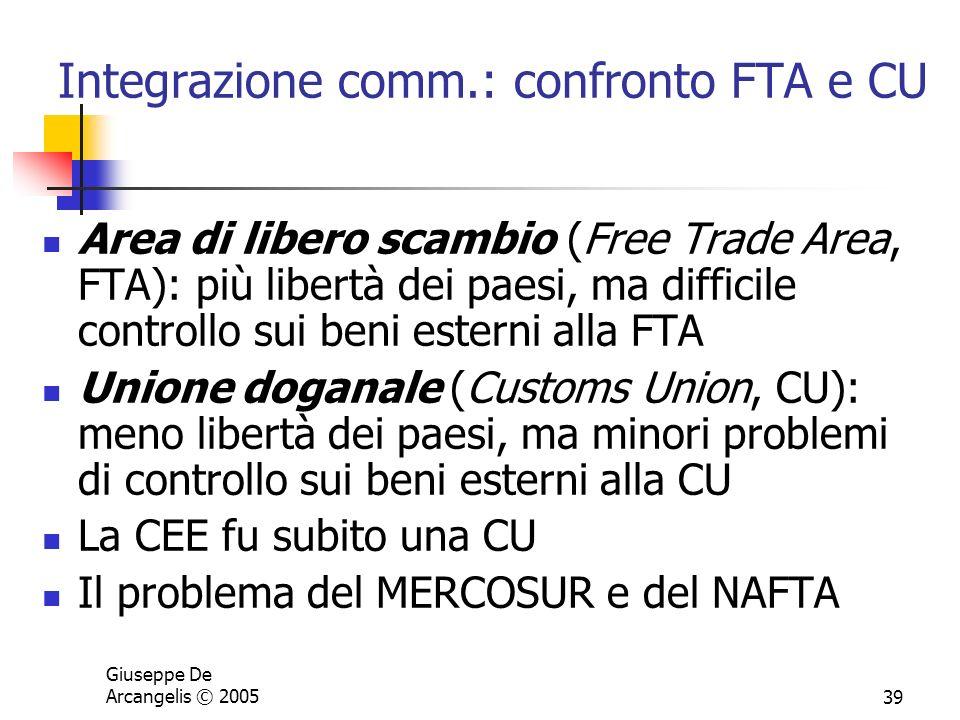 Integrazione comm.: confronto FTA e CU