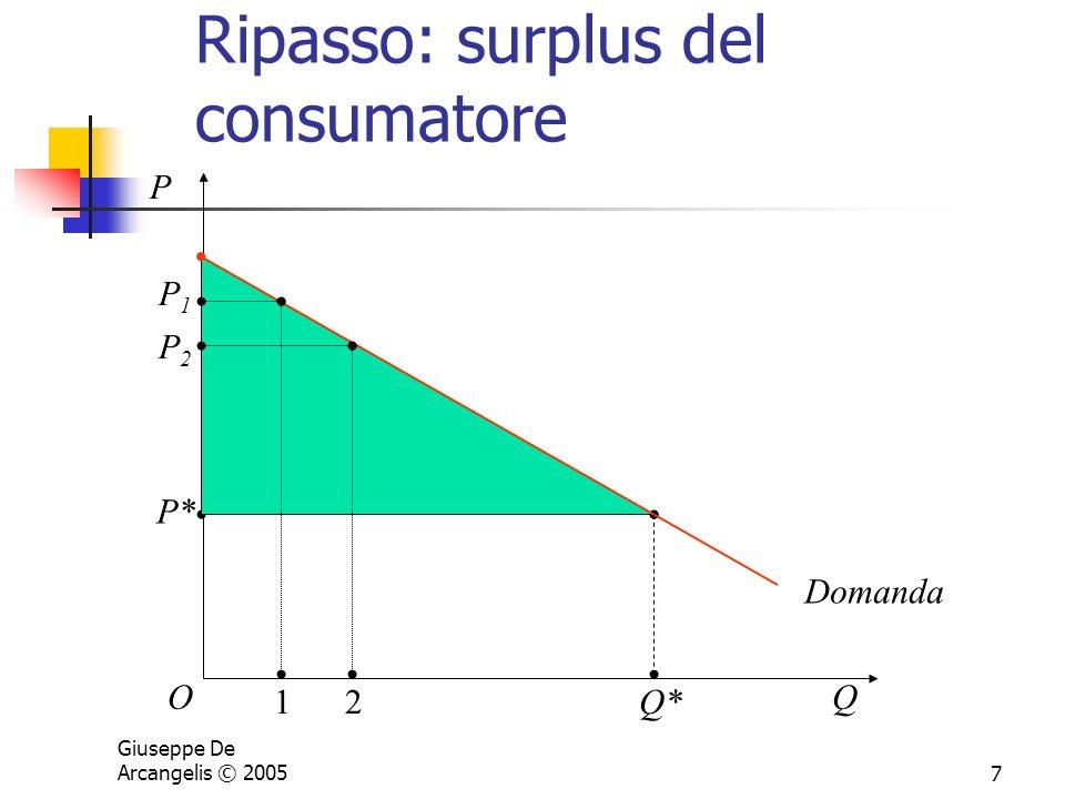 Ripasso: surplus del consumatore