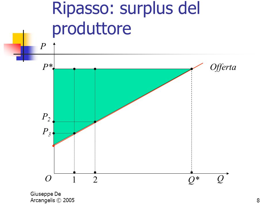 Ripasso: surplus del produttore