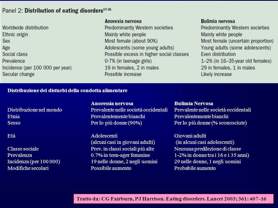 Distribuzione dei disturbi della condotta alimentare