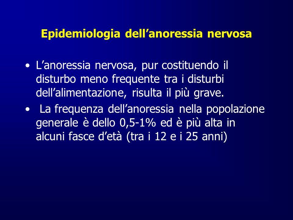 Epidemiologia dell'anoressia nervosa