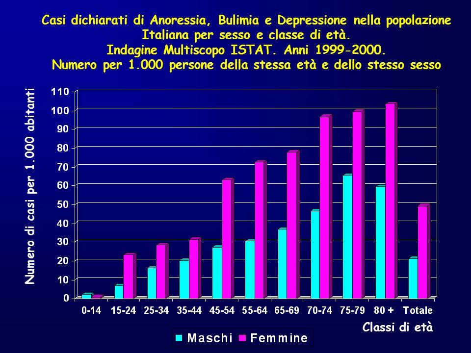Indagine Multiscopo ISTAT. Anni 1999-2000.