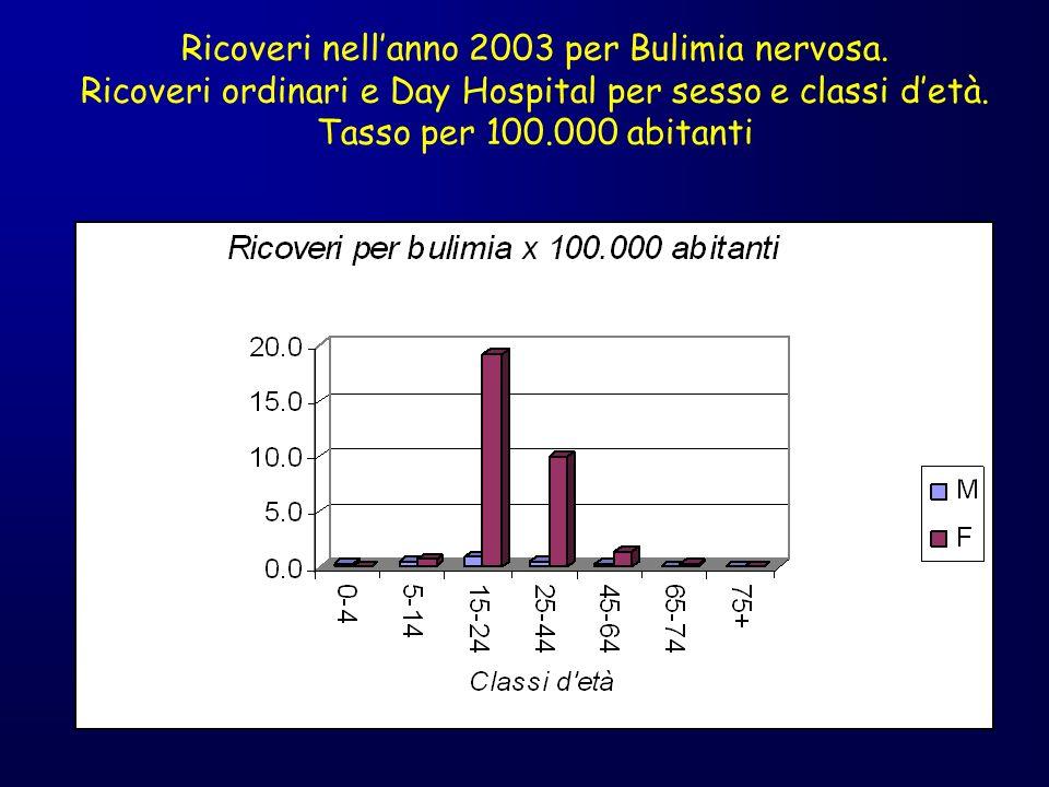 Ricoveri nell'anno 2003 per Bulimia nervosa.
